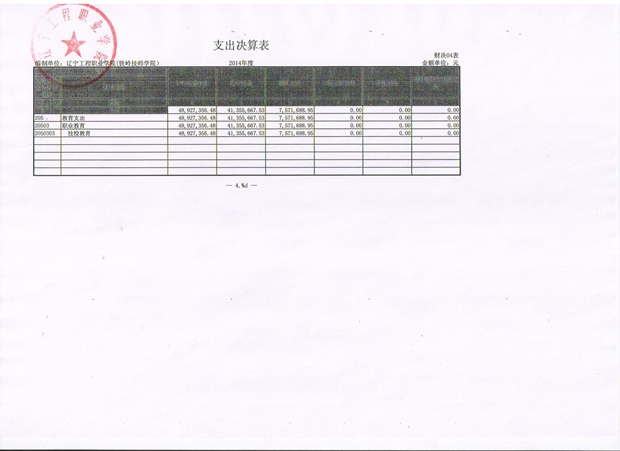 辽宁工程职业学院2014年决算
