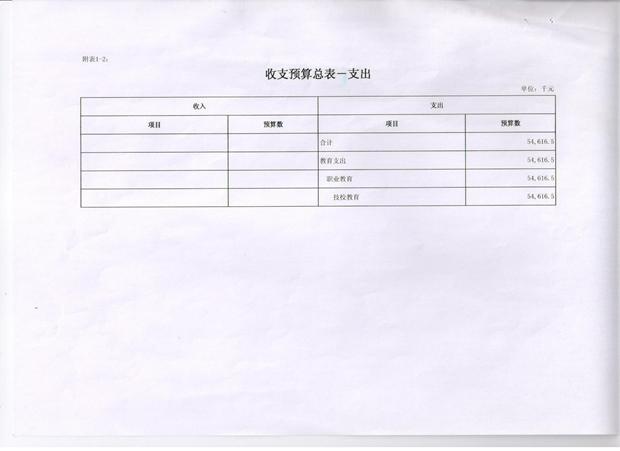 辽宁工程职业学院2015年预算